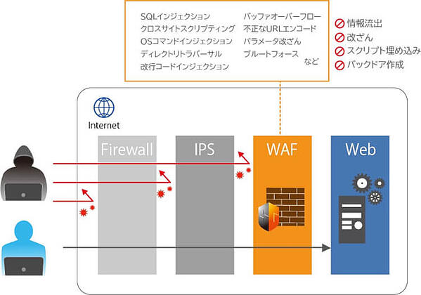 WAFとFW、IPSの違い