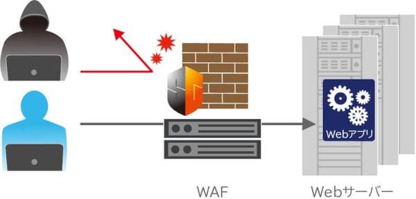 ゲートウェイ型WAF