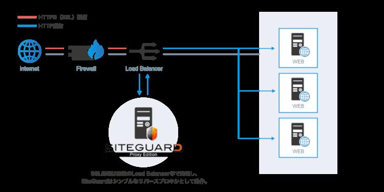 SiteGuard Proxy EditionによるSSLの検査