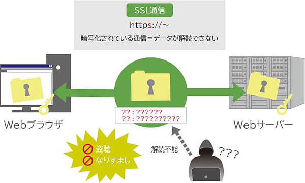 SSLとは