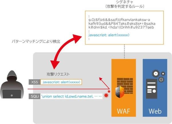 WAF(シグネチャ検査)