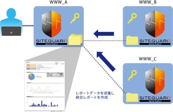 統合レポート機能_イメージ図