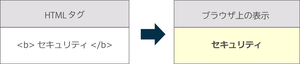 html-2