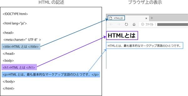 html-4