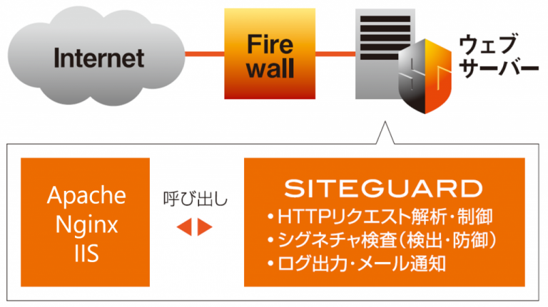 SiteGuard Server Editionとは