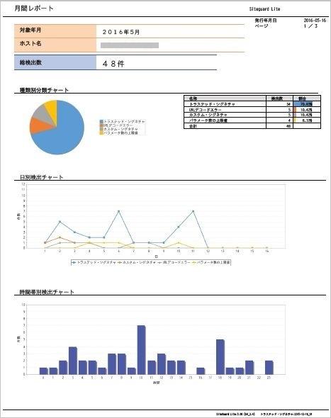 検出内容をグラフィカルにレポート