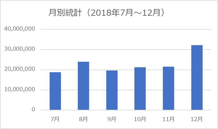 1.2 月別の統計