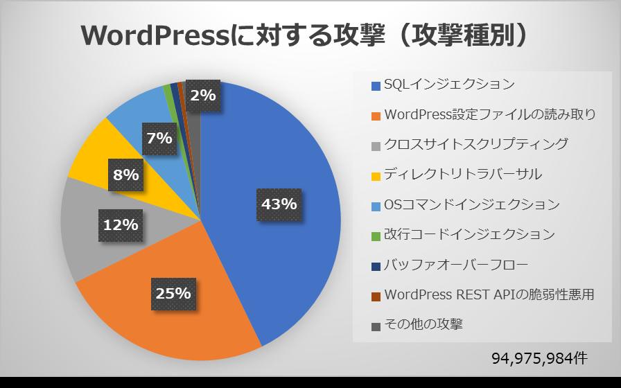 2.1 WordPressに対する攻撃(攻撃種別)