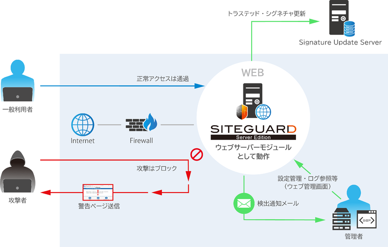 SiteGuard Server Edition