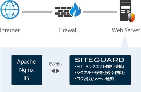 SiteGuard Server Editionとは