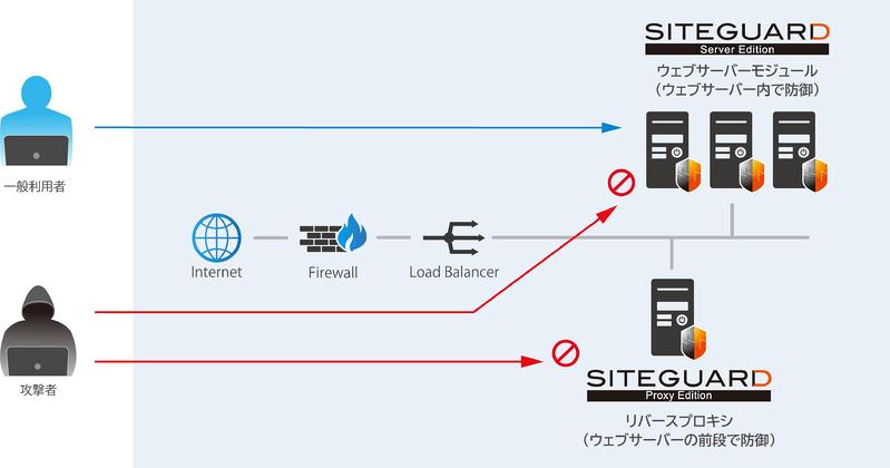 SiteGuardシリーズ