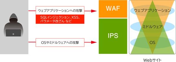 WAFとIPSの違い