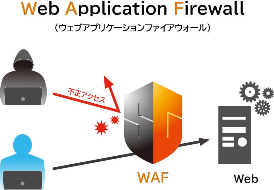 Web Application Firewall(ウェブアプリケーションファイアウォール)