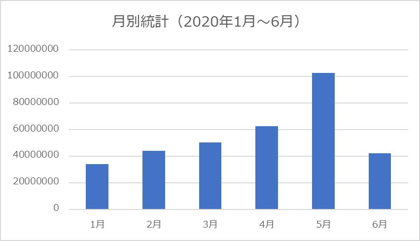 月別統計(2020年1月~6月)