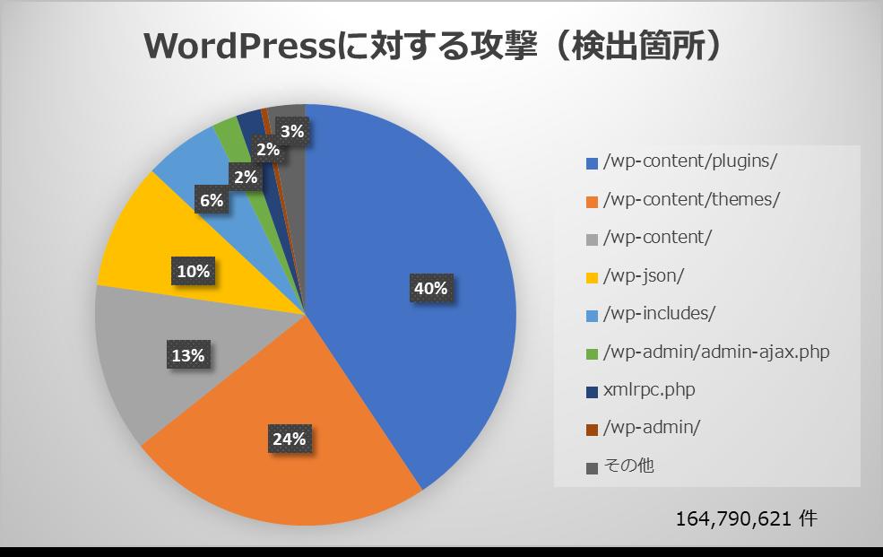 WordPressに対する攻撃(検出箇所)