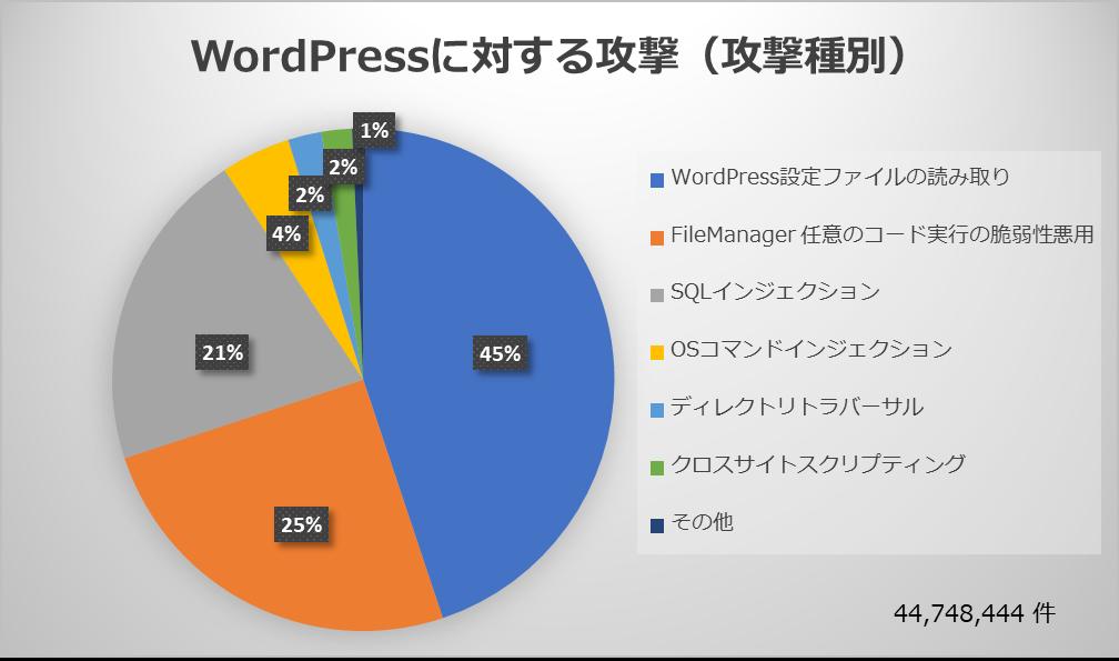 WordPressに対する攻撃(攻撃種別)