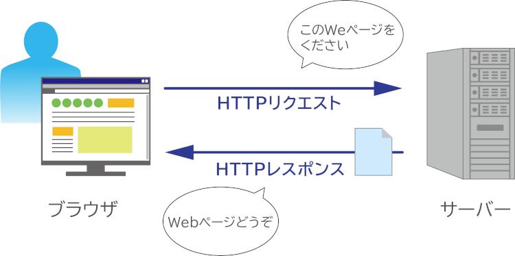 HTTP_1