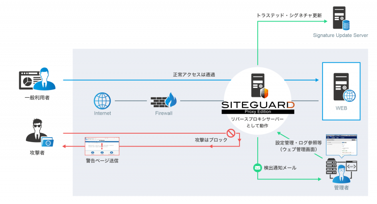SiteGuard Proxy Edition