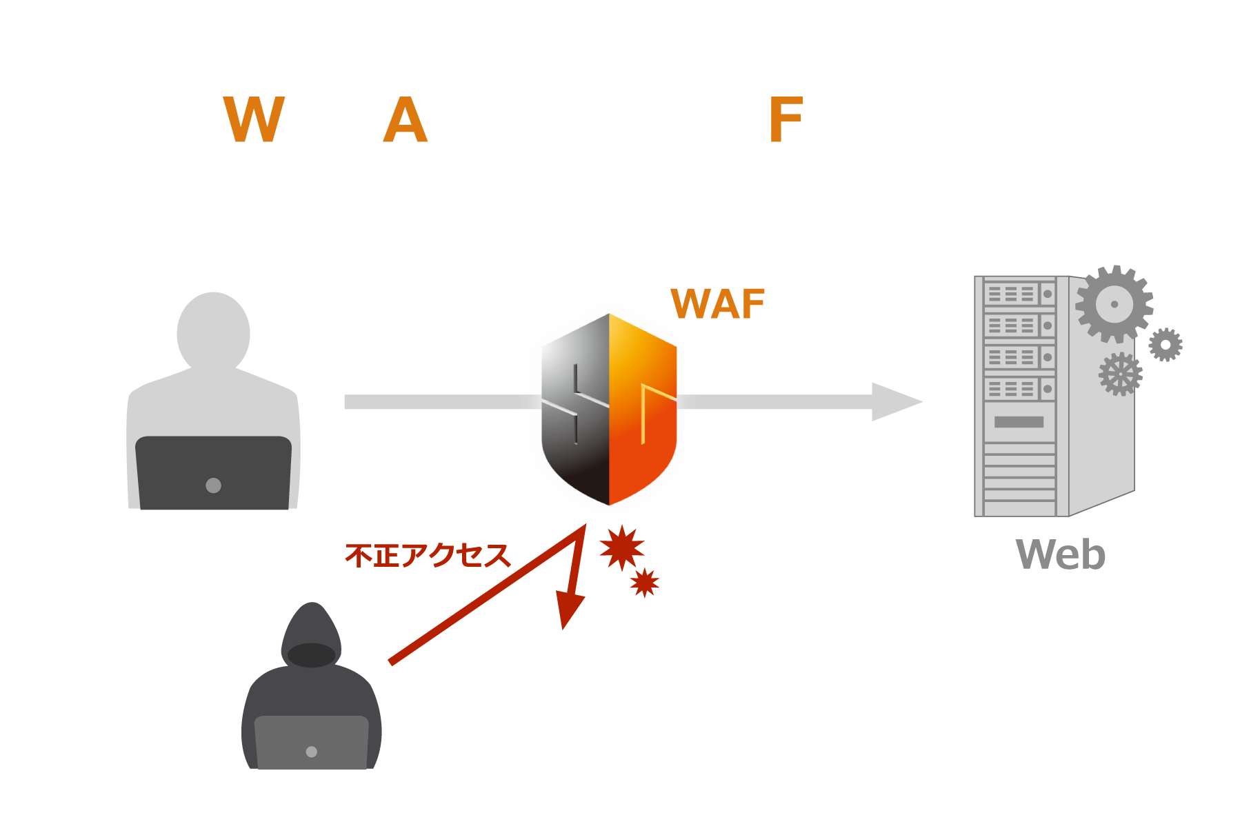 WAFとは